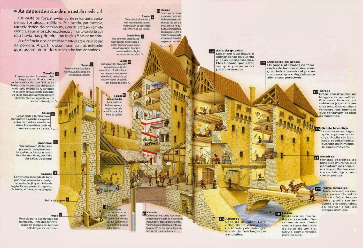 castelo-partes
